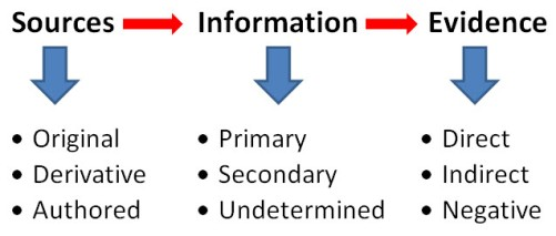 evaluating_evidence_chart
